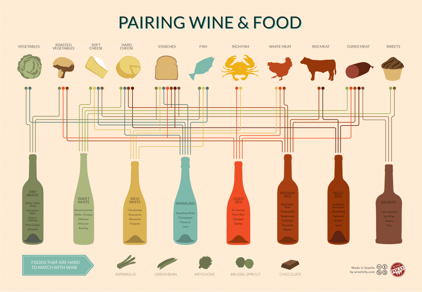 wine-and-food-pairing